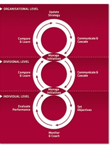 Strategy Execution Process - overview