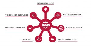 Change Manegement Plan - change management strategy & process